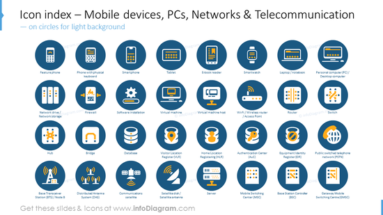 Icon index: mobile devices, PCs, networks telecommunication