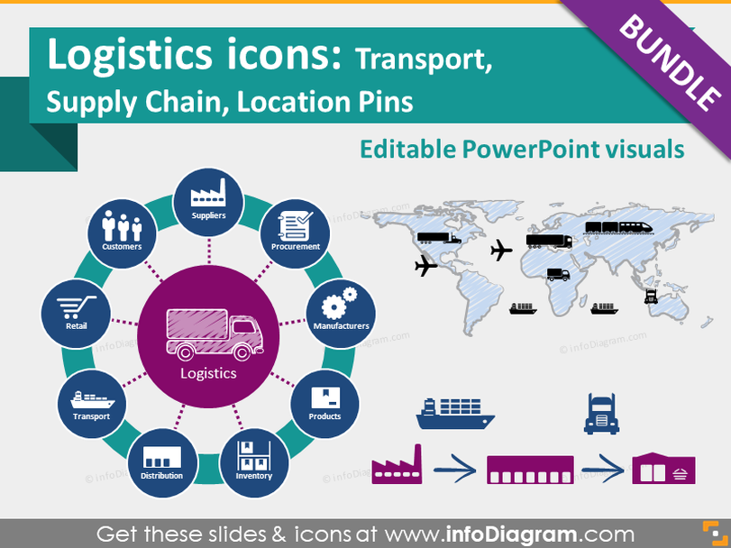 Logistics icons: Transport, Supply Chain Management, SCM, Location Pins (PPT clipart)