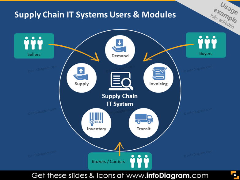 Supply chain system IT clipart user supplier