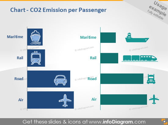 Maritime Rail Road Air Chart co2 emission powerpoint infographics