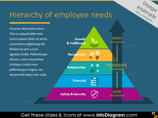 Employee needs hierarchy presented in the form of a pyramide