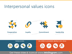 Interersonal values list: cooperation, loyalty, commitment, leadership