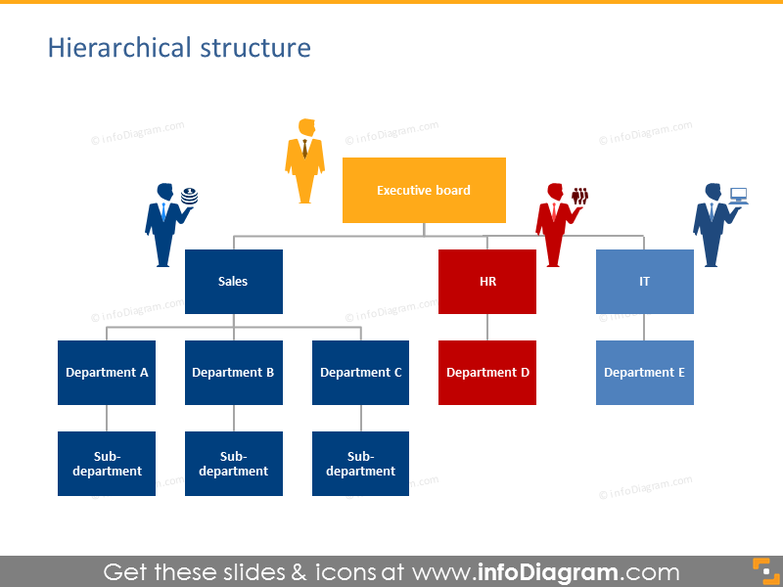 Hierarchical organizational company structure chart