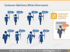 Customer Wants Segment Young Elders Man Woman Silhouettes PPT