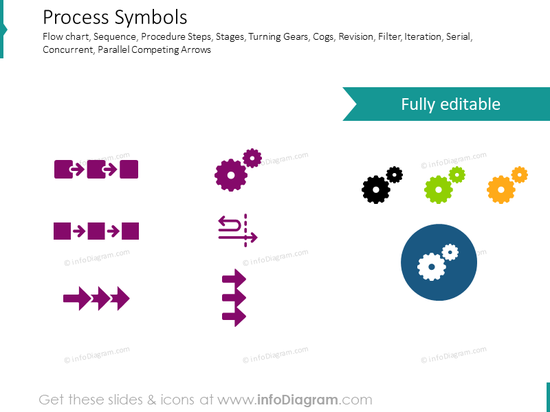 Process symbols: revision, serial, concurrent, cogwheel, arrows, one direction, transform