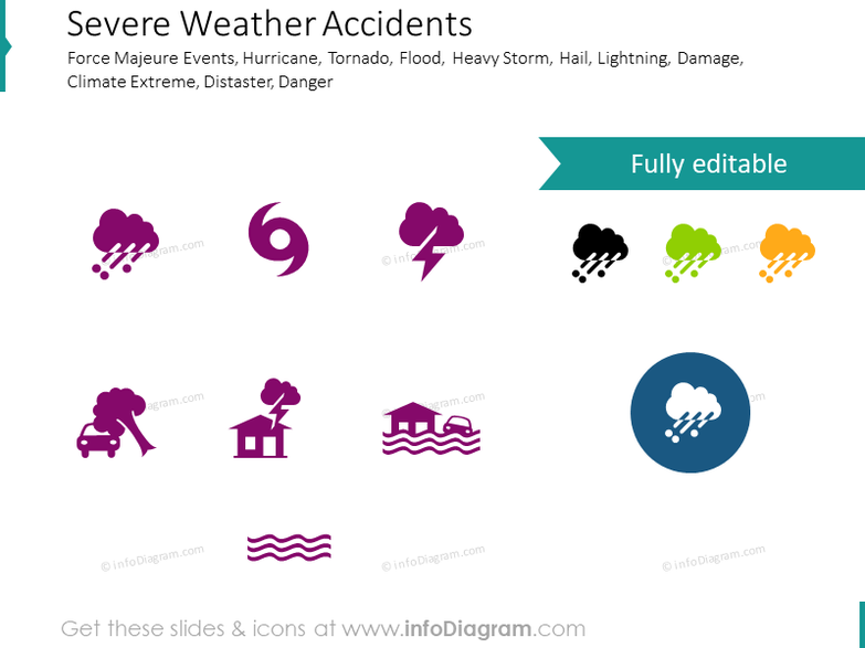 force majeure accidents: hurricane, flood, hail, lightning