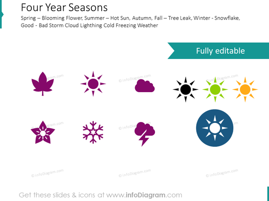 Four seasons: spring, summer, fall, winter