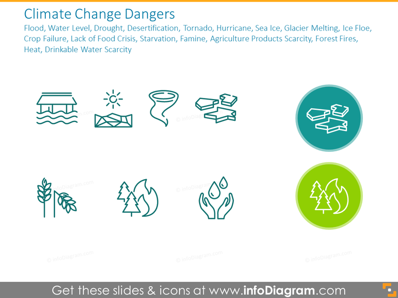 Climate Change Dangers