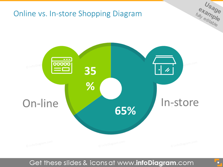 Circle sector diagram intended to illustrate online and in-store shopping