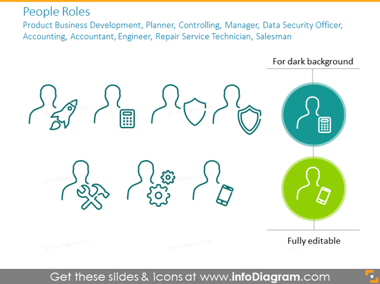 People roles:product business development, planner, controlling