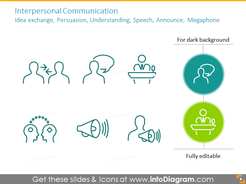 Communication symbols: announce, speech, persuasion, idea exchange