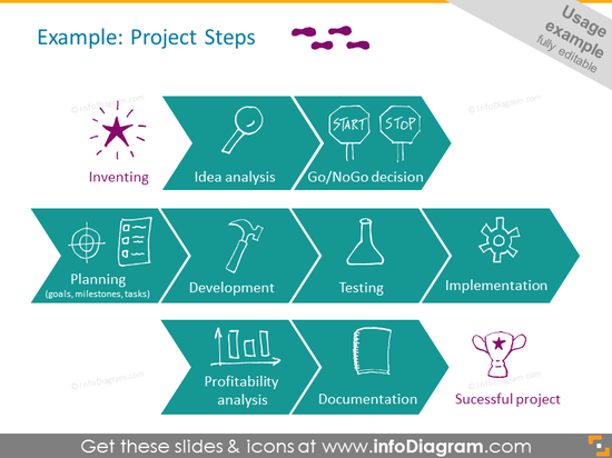 Project Steps Example