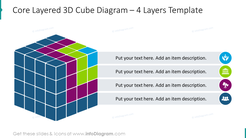 4 layers core 3D cube diagram with flat icons in colored circles