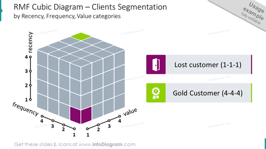 RMF cubic diagram intended to show clients segmentation