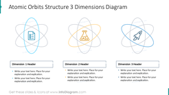 Atomic orbits structure showed with three dimensions diagram