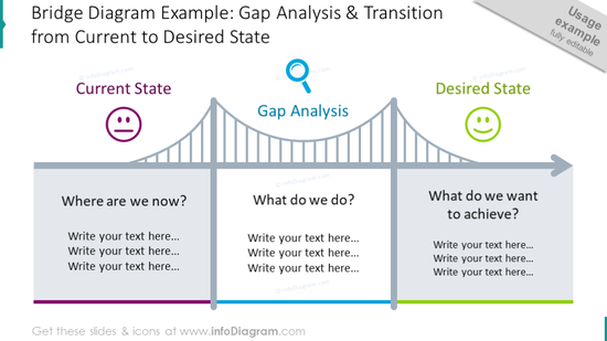 Gap analysis from current to desired state illustrated with bridge chart