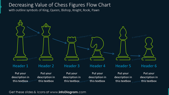 Decreasing value of chess figures flow chart with outline symbols