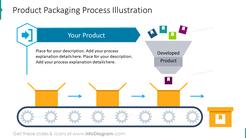 Product packaging process slide