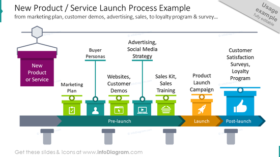 Example of new product and service launch process