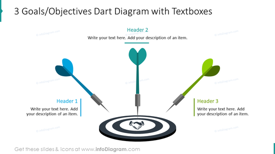 Three objectives depicted with dart diagram