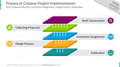 Process of project implementation showed with flat symbols