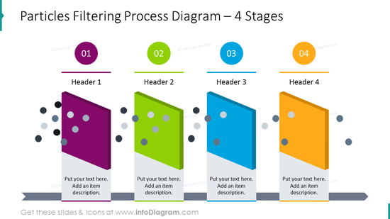 Particles filtering process graphics for 4 stages