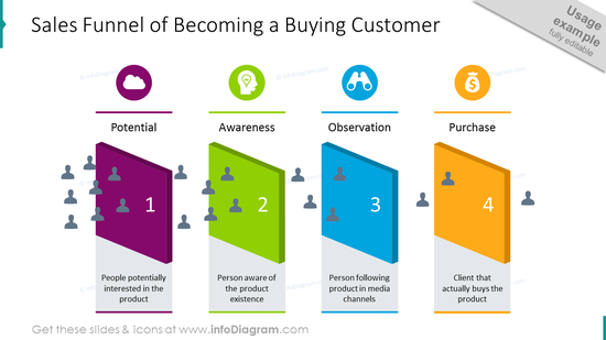 Sales funnel diagram: how to become a buying customer