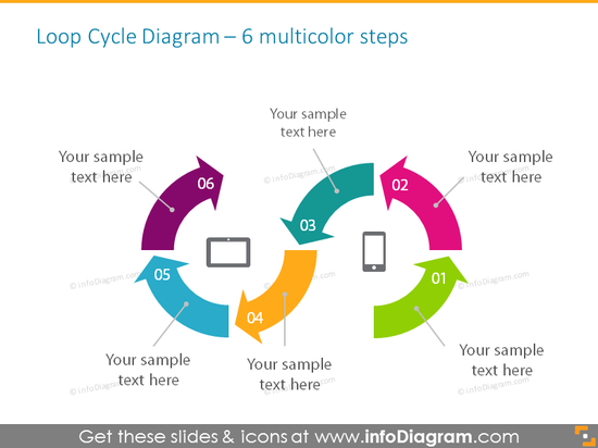 Cycle loop chart for 6 stages with place for description