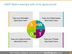 SWOT Matrix example with circle jigsaw puzzle with text boxes
