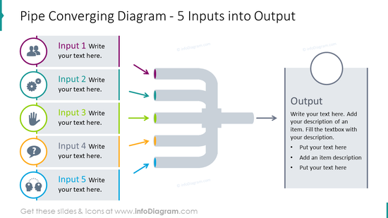 Pipe converging diagram for 5 inputs into output