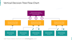 Vertical decision tree flow chart