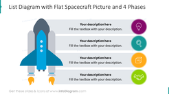 List diagram with flat spacecraft picture for 4 phases