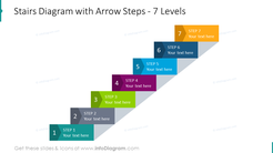 Stairs diagram with arrow steps for 7 levels
