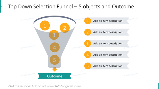 Top down selection funnel