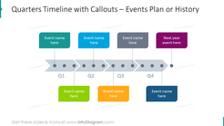 Quarters timeline with callouts
