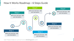 How it works roadmap for 6 steps guide