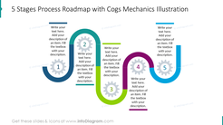 5 stages process roadmap with cogs mechanics illustration