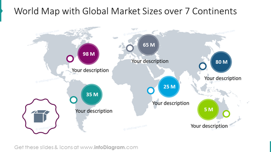 World map with global market sizes over 7 continents