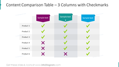 Content comparison table with 3 columns with checkmarks