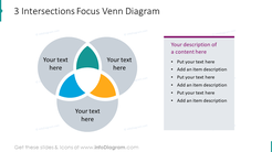 3 intersections focus depicted with venn diagram