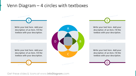 Venn diagram for 4 circles with textboxes