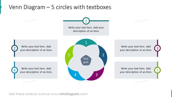 Venn diagram for 5 circles with textboxes