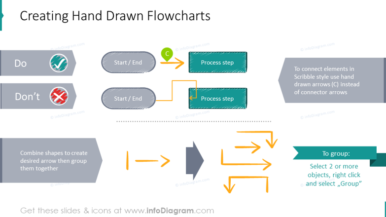 Example of the hand drawn flowcharts