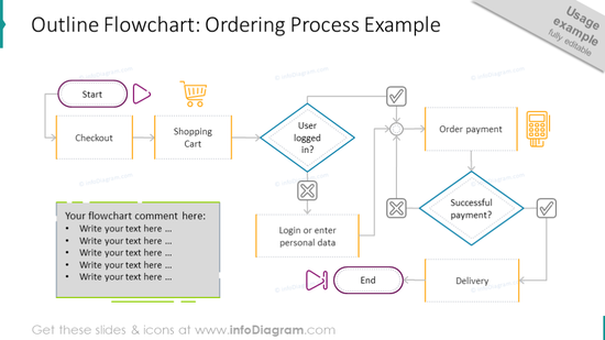 Ordering process illustrated with an outline flowchart