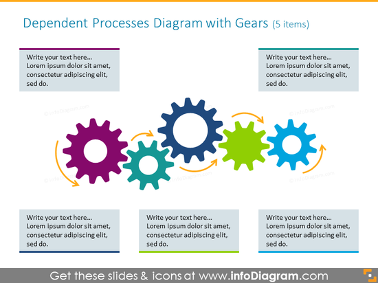 Dependent process diagram illustrated with gears icons