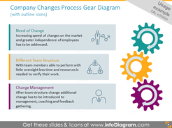 Company changes process illustrated with gears diagram