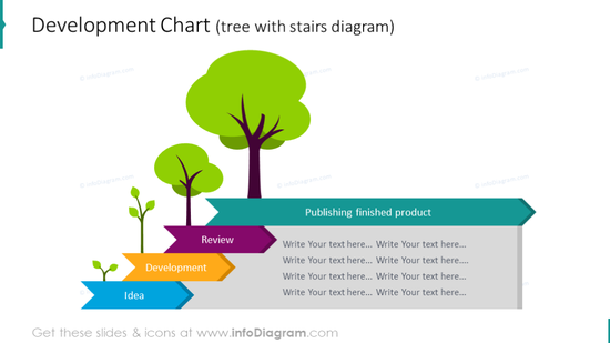 Development chart illustrated with tree growth