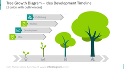 Example of an idea development timeline illustrated as tree growth diagram
