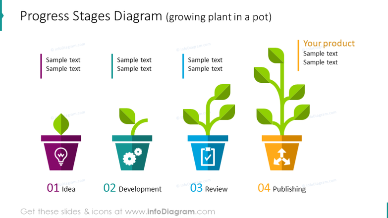 Example of the progress diagram illustrated with plant in a pot