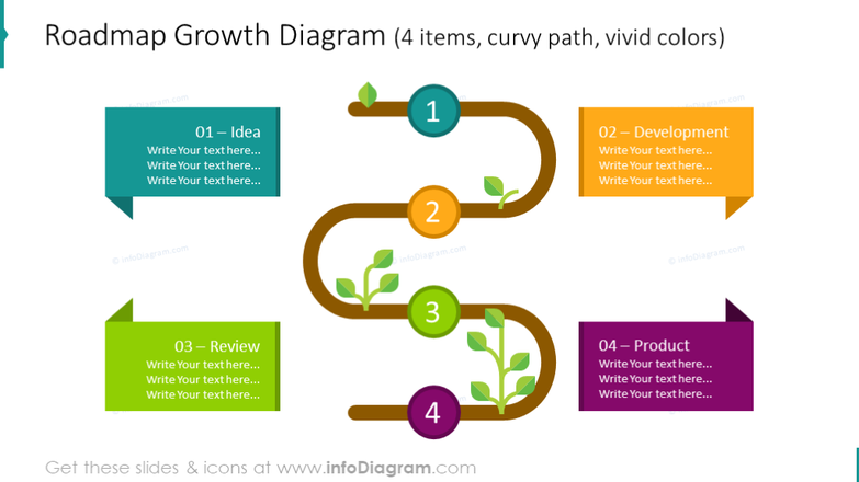 Roadmap growth diagram including  4 items
